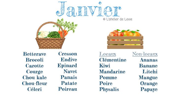 Calendrier des légumes et fruits de Janvier