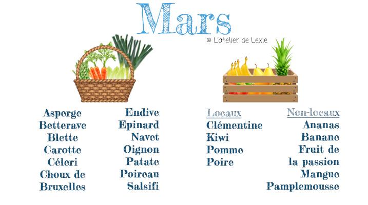 Calendrier des légumes et fruits de Mars