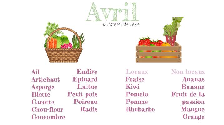 Calendrier des légumes et fruits d'avril