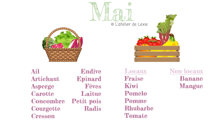 Calendrier des légumes et fruits de mai